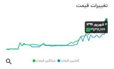 نمودار افزایش قیمت یخچال امرسان