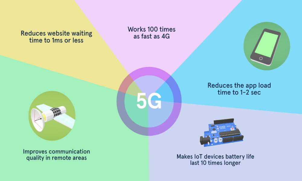 تصویر برای کاربردهای تکنولوژی 5G