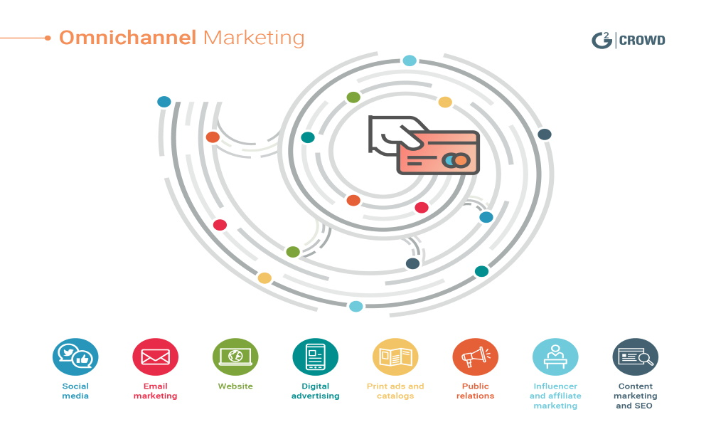 بازاریابی Omnichannel 1