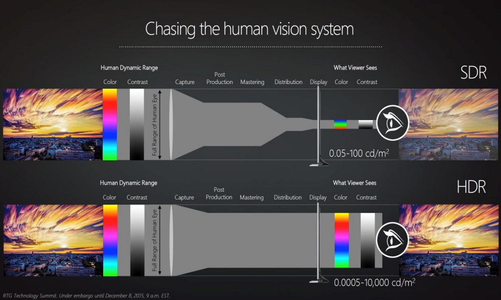 تفاوت مشاهده رنگ هادر سیستم SDR و استاندارد HDR