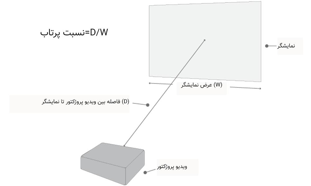 مکان مناسب برای نصب ویدیو پروژکتور