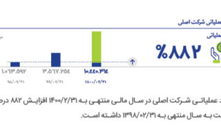 رشد ۸۸۲ درصدی سود خالص نسبت به سال گذشته